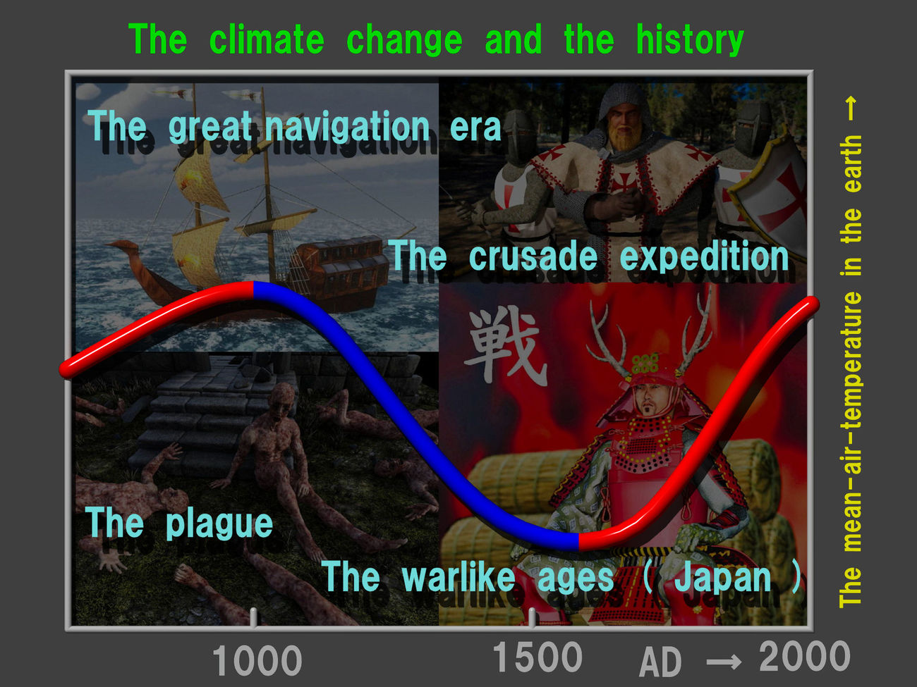 The climate change and the history