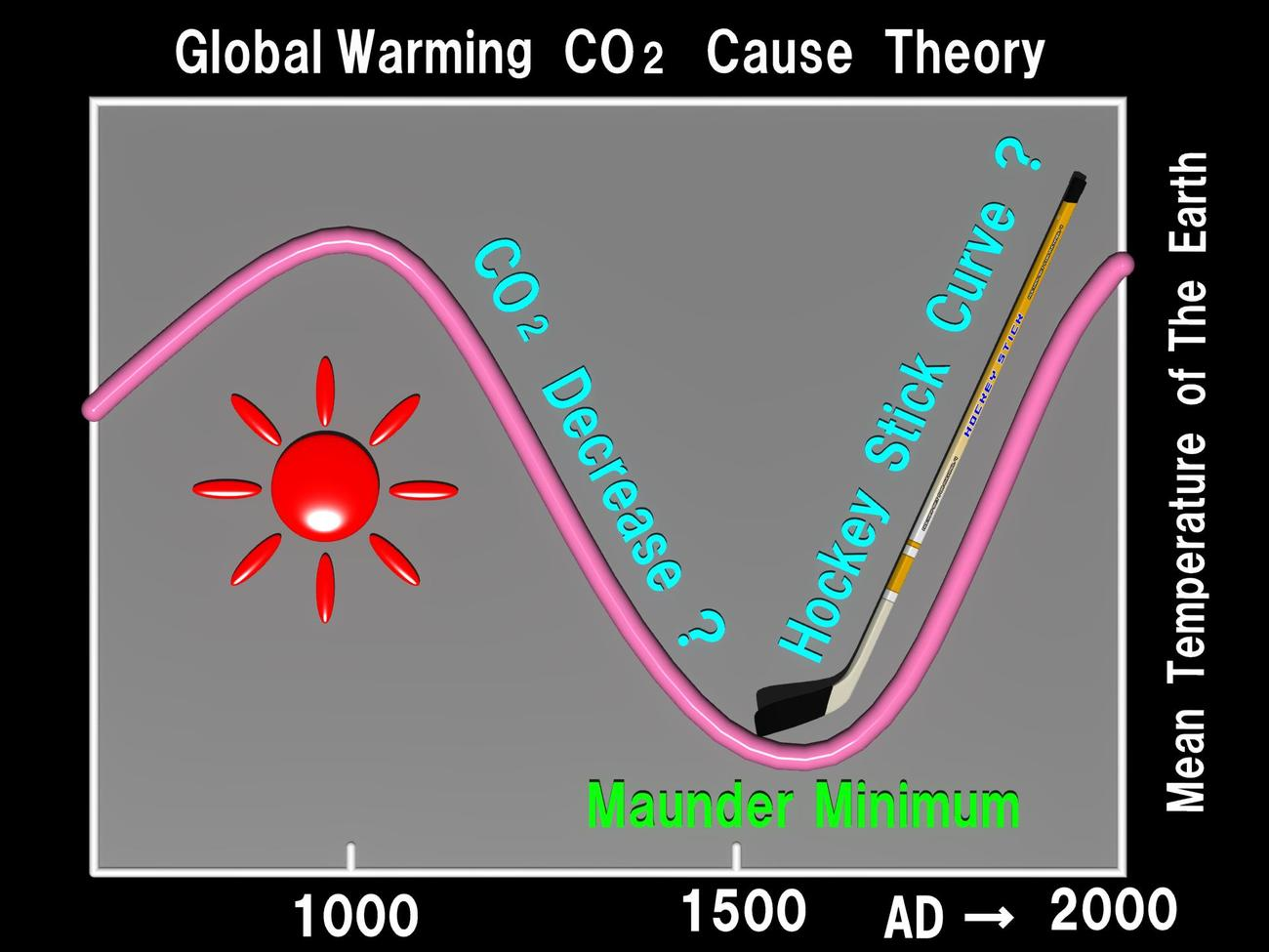 Global Warming CO2 Cause Theory
