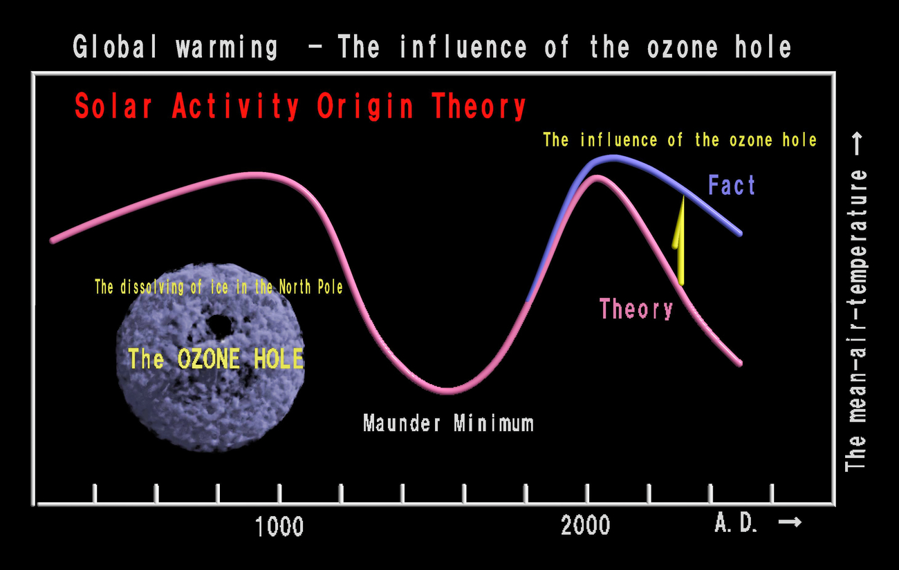 Global warming - The influence of the ozone hole