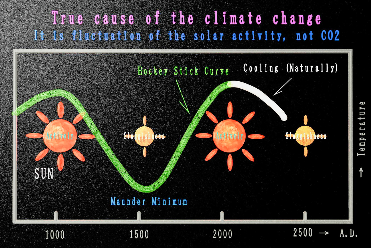 True cause of the climate change