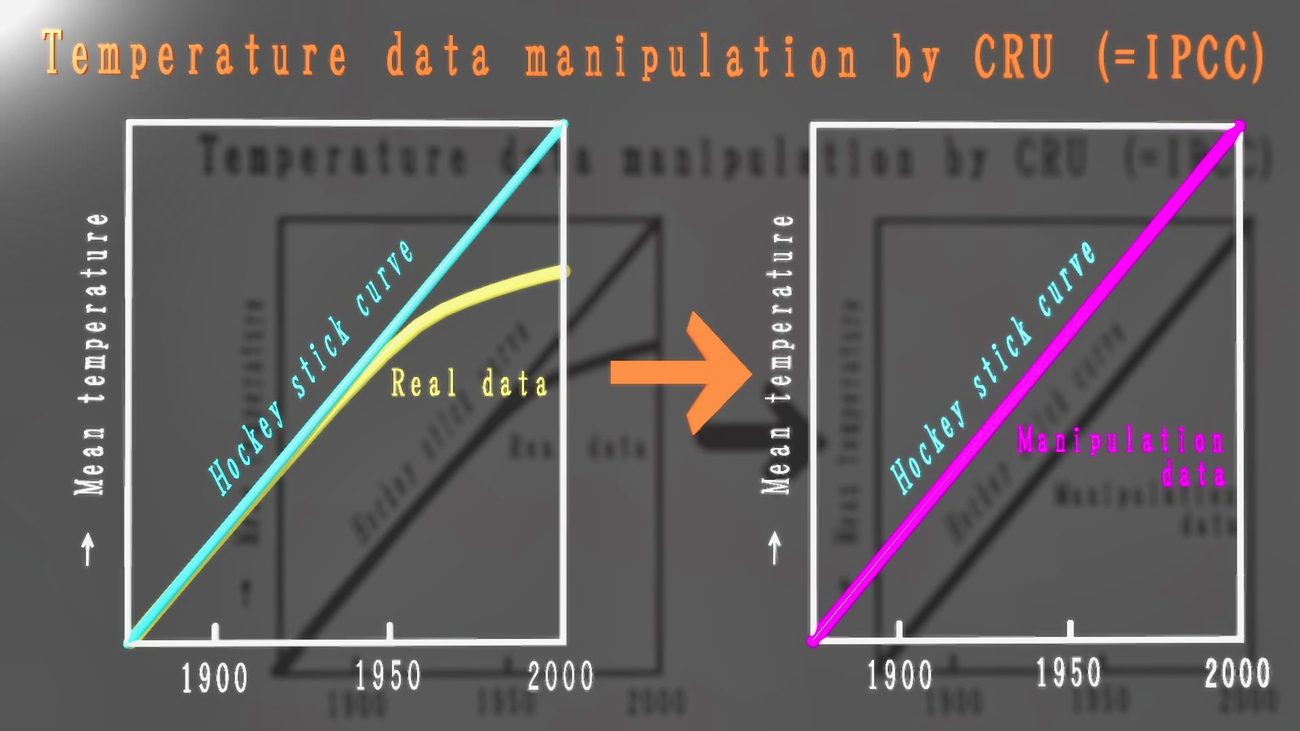 The Nobel Prize by manipulation data